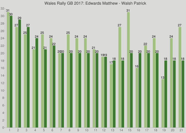 Wales Rally GB 2017: Edwards Matthew - Walsh Patrick