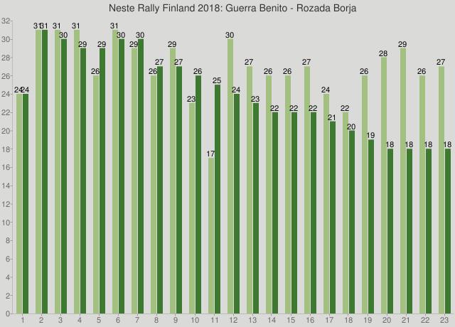 Neste Rally Finland 2018: Guerra Benito - Rozada Borja