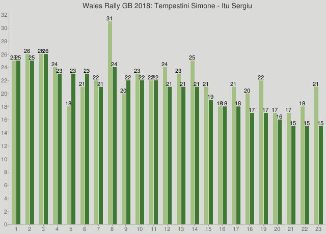 Wales Rally GB 2018: Tempestini Simone - Itu Sergiu