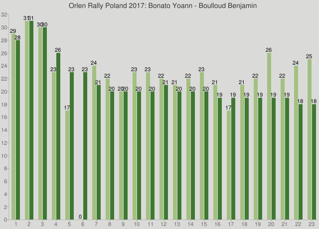 Orlen Rally Poland 2017: Bonato Yoann - Boulloud Benjamin