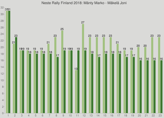 Neste Rally Finland 2018: Mänty Marko - Mäkelä Joni
