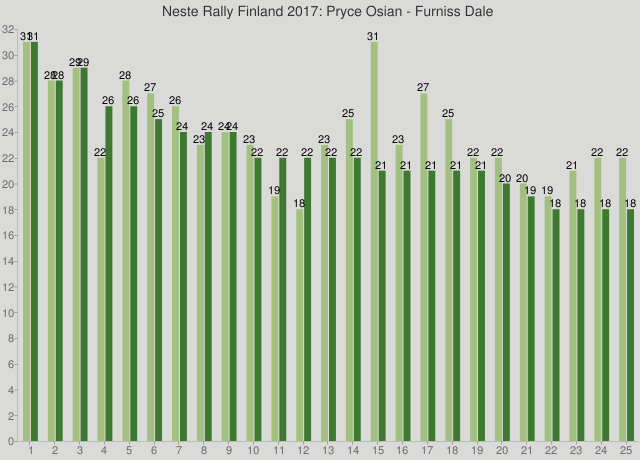 Neste Rally Finland 2017: Pryce Osian - Furniss Dale