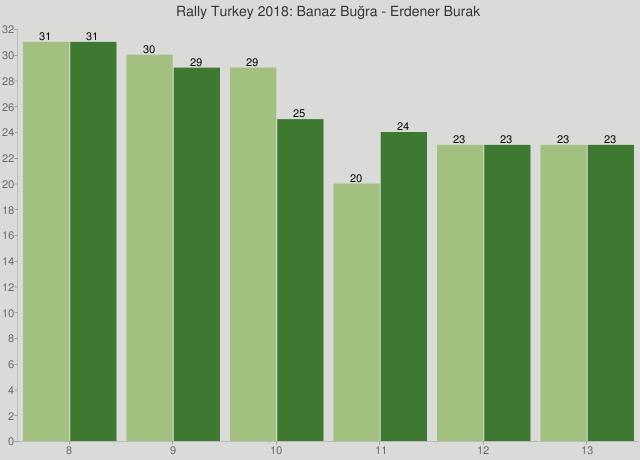 Rally Turkey 2018: Banaz Buğra - Erdener Burak