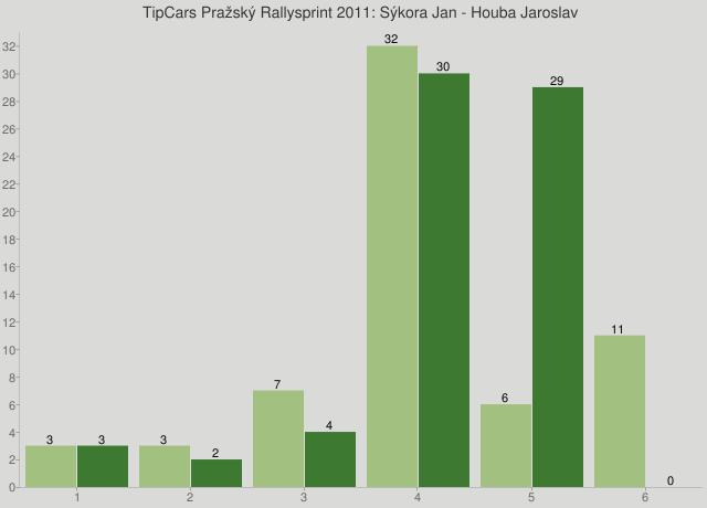 TipCars Pražský Rallysprint 2011: Sýkora Jan - Houba Jaroslav