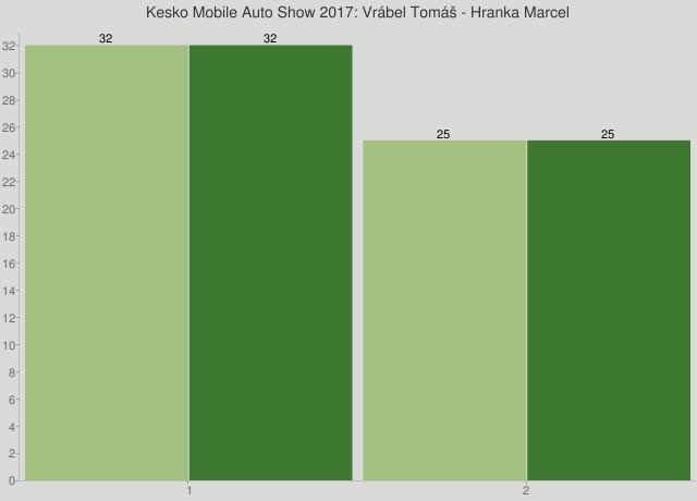 Kesko Mobile Auto Show 2017: Vrábel Tomáš - Hranka Marcel