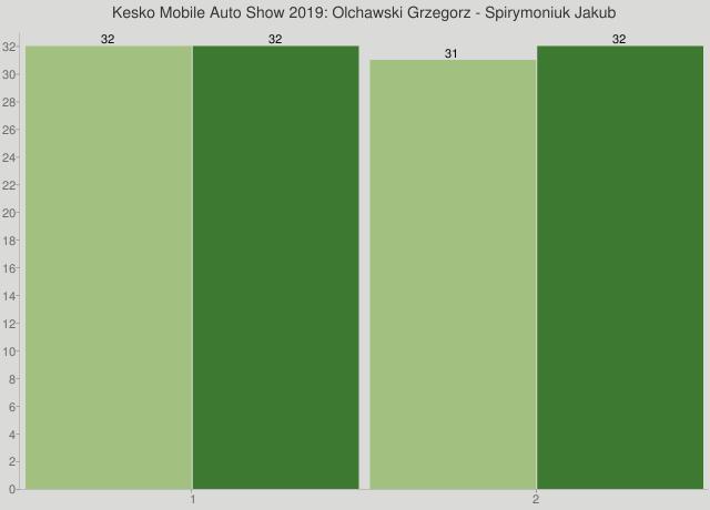 Kesko Mobile Auto Show 2019: Olchawski Grzegorz - Spirymoniuk Jakub
