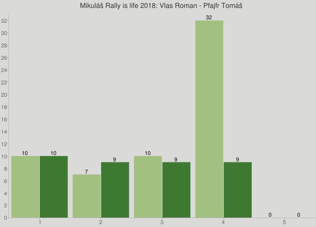 Mikuláš Rally is life 2018: Vlas Roman - Pfajfr Tomáš
