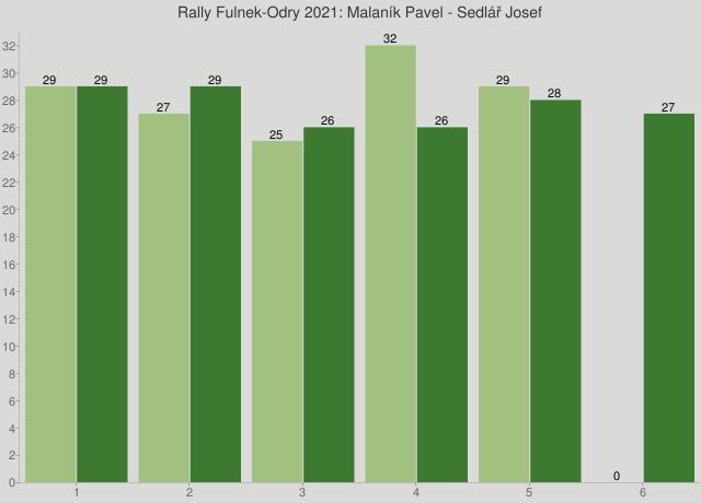 Rally Fulnek-Odry 2021: Malaník Pavel - Sedlář Josef