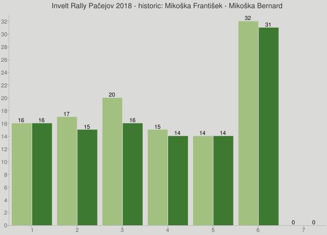 Invelt Rally Pačejov 2018 - historic: Mikoška František - Mikoška Bernard