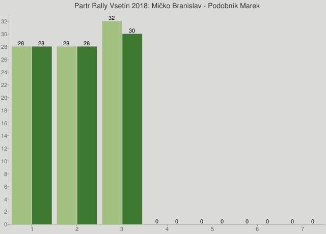 Partr Rally Vsetín 2018: Mičko Branislav - Podobník Marek