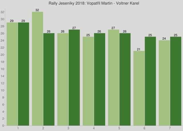 Rally Jeseníky 2018: Vopatřil Martin - Voltner Karel
