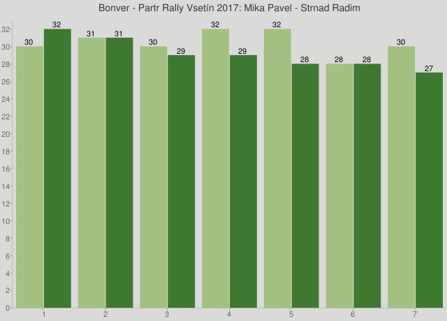 Bonver - Partr Rally Vsetín 2017: Mika Pavel - Strnad Radim
