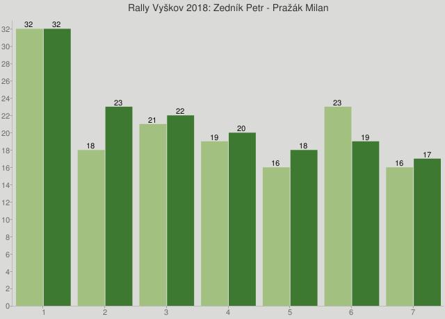 Rally Vyškov 2018: Zedník Petr - Pražák Milan