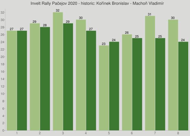 Invelt Rally Pačejov 2020 - historic: Kořínek Bronislav - Machoň Vladimír