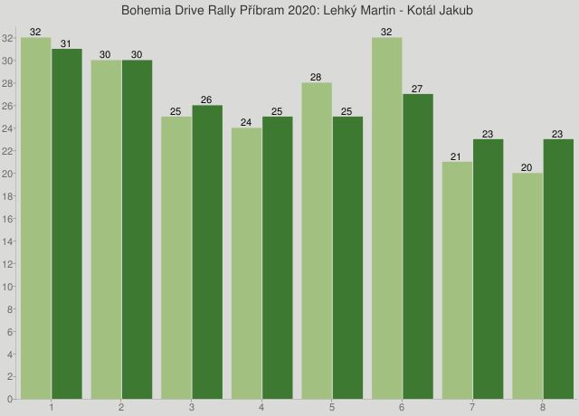 Bohemia Drive Rally Příbram 2020: Lehký Martin - Kotál Jakub