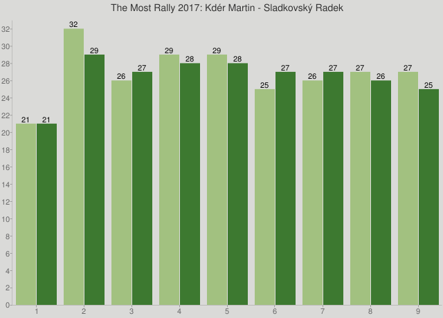The Most Rally 2017: Kdér Martin - Sladkovský Radek