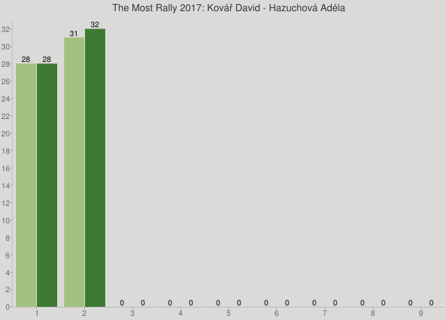 The Most Rally 2017: Kovář David - Hazuchová Adéla