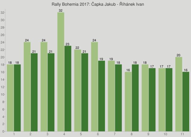 Rally Bohemia 2017: Čapka Jakub - Říhánek Ivan