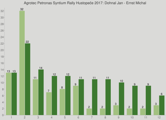 Agrotec Petronas Syntium Rally Hustopeče 2017: Dohnal Jan - Ernst Michal