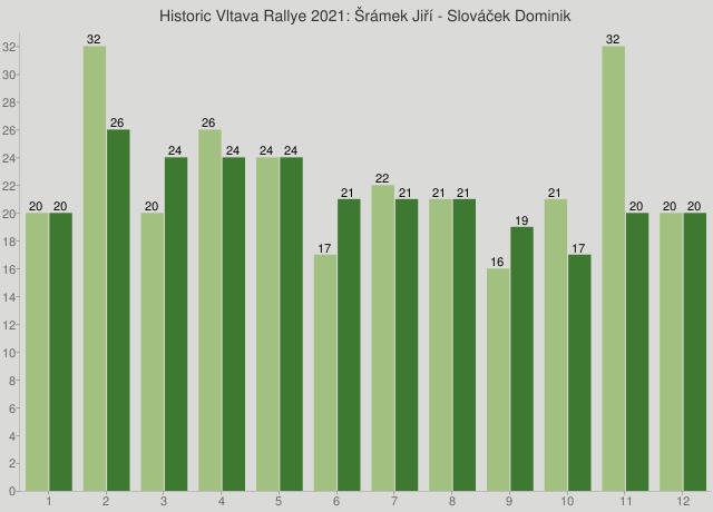 Historic Vltava Rallye 2021: Šrámek Jiří - Slováček Dominik