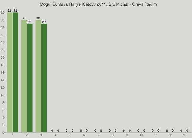 Mogul Šumava Rallye Klatovy 2011: Srb Michal - Orava Radim