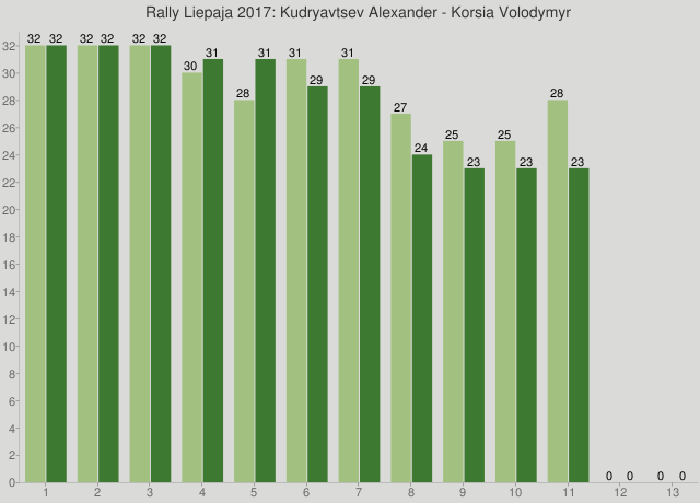 Rally Liepaja 2017: Kudryavtsev Alexander - Korsia Volodymyr