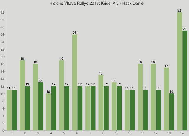 Historic Vltava Rallye 2018: Kridel Aly - Hack Daniel