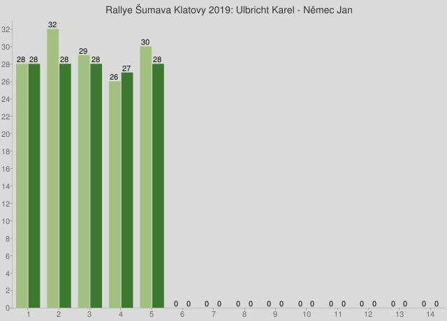 Rallye Šumava Klatovy 2019: Ulbricht Karel - Němec Jan