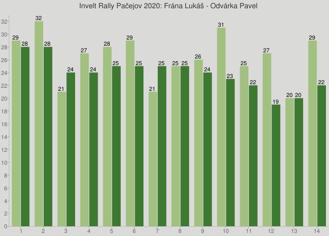 Invelt Rally Pačejov 2020: Frána Lukáš - Odvárka Pavel