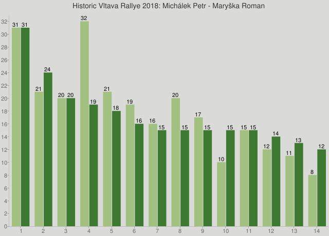Historic Vltava Rallye 2018: Michálek Petr - Maryška Roman