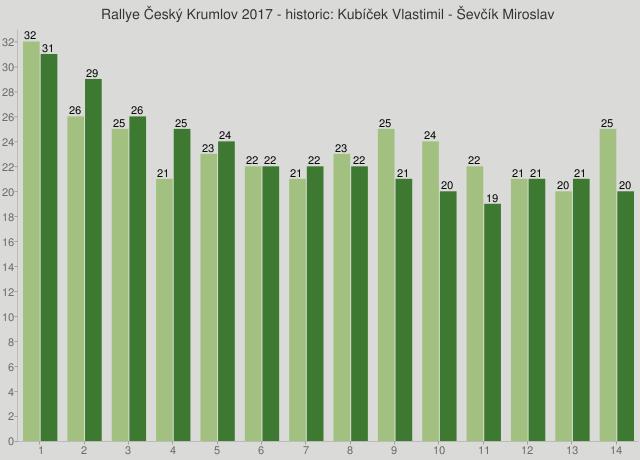 Rallye Český Krumlov 2017 - historic: Kubíček Vlastimil - Ševčík Miroslav
