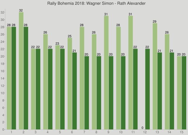 Rally Bohemia 2018: Wagner Simon - Rath Alexander