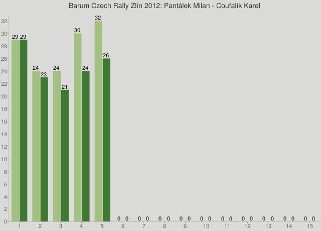 Barum Czech Rally Zlín 2012: Pantálek Milan - Coufalík Karel