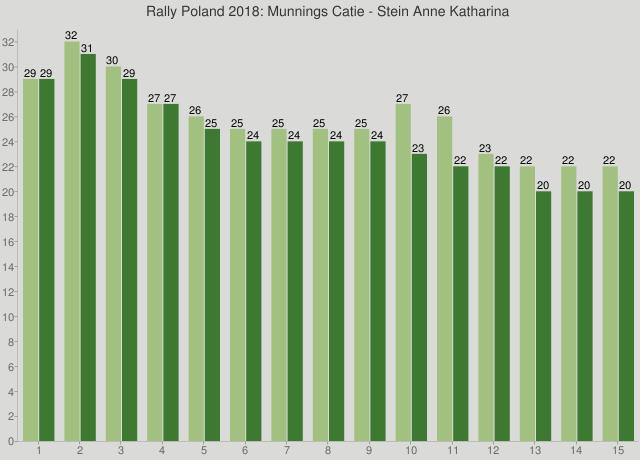 Rally Poland 2018: Munnings Catie - Stein Anne Katharina
