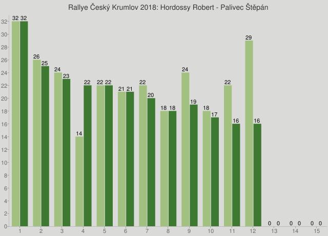Rallye Český Krumlov 2018: Hordossy Robert - Palivec Štěpán