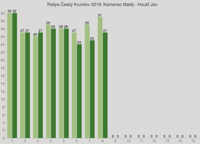 Rallye Český Krumlov 2019: Kamenec Matěj - Houšť Jan