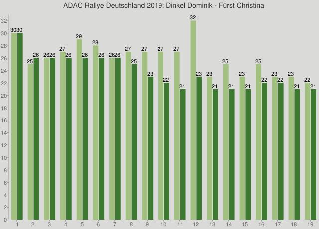 ADAC Rallye Deutschland 2019: Dinkel Dominik - Fürst Christina