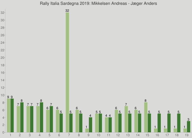 Rally Italia Sardegna 2019: Mikkelsen Andreas - Jæger Anders