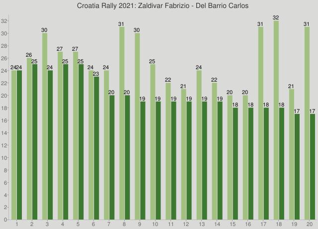 Croatia Rally 2021: Zaldivar Fabrizio - Del Barrio Carlos