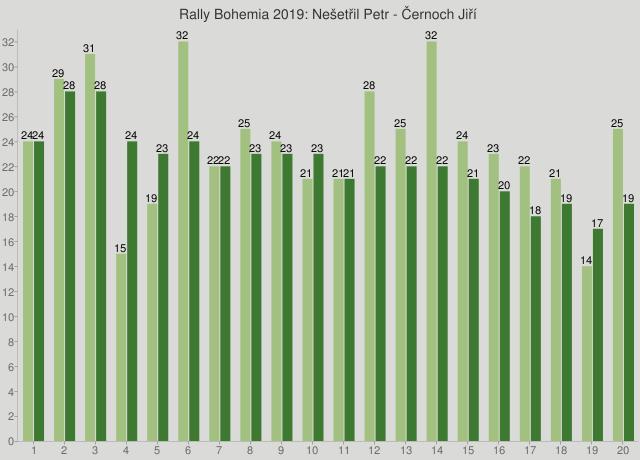 Rally Bohemia 2019: Nešetřil Petr - Černoch Jiří