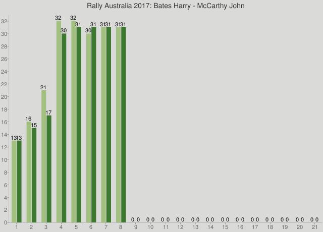 Rally Australia 2017: Bates Harry - McCarthy John