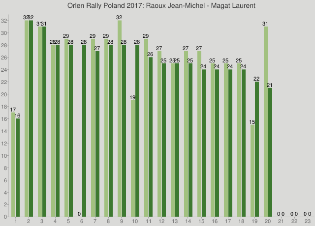 Orlen Rally Poland 2017: Raoux Jean-Michel - Magat Laurent