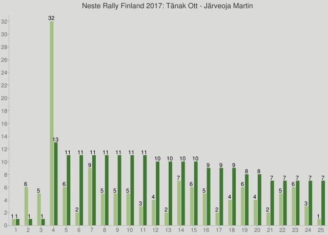 Neste Rally Finland 2017: Tänak Ott - Järveoja Martin