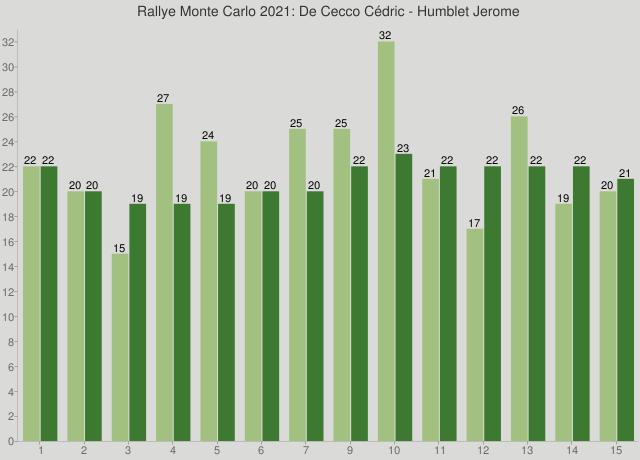 Rallye Monte Carlo 2021: De Cecco Cédric - Humblet Jerome