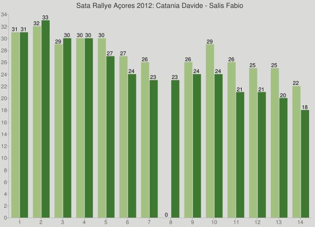 Sata Rallye Açores 2012: Catania Davide - Salis Fabio