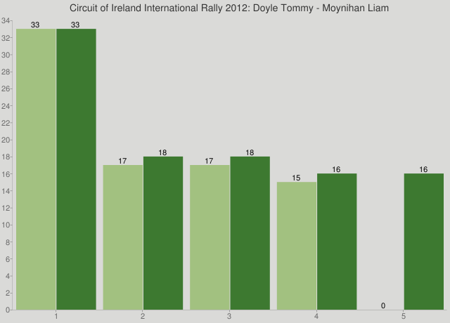Circuit of Ireland International Rally 2012: Doyle Tommy - Moynihan Liam