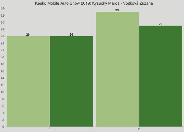 Kesko Mobile Auto Show 2019: Kysucký Maroš - Vojtková Zuzana