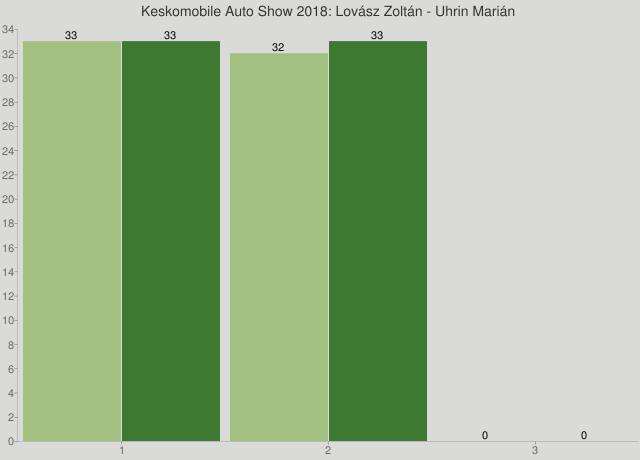 Keskomobile Auto Show 2018: Lovász Zoltán - Uhrin Marián