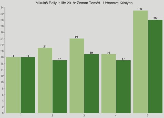 Mikuláš Rally is life 2018: Zeman Tomáš - Urbanová Kristýna