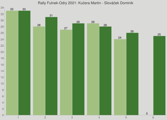 Rally Fulnek-Odry 2021: Kučera Martin - Slováček Dominik